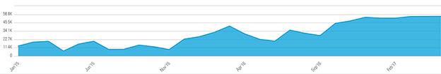 Belstaff SEO graph